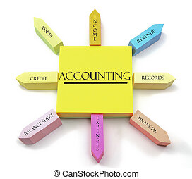 A concept of accounting terms arranged on sticky notes shaped like a sun with income, revenue, records, financial, expenses, balance sheet, credit, and assets labels.