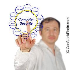 Computer security