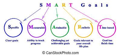 Five SMART  Goals