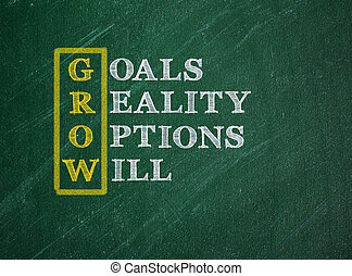 The acronym GROW, goals, reality, Options, Will, on a green chalkboard