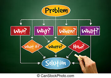 Problem Solution flow chart with basic questions, business concept on blackboard