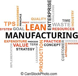 A word cloud of lean manufacturing related items