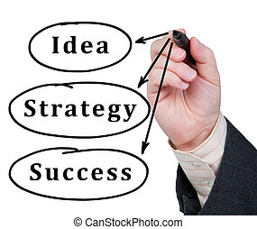 Words idea, strategy and success written in marker on glass. Business concept.